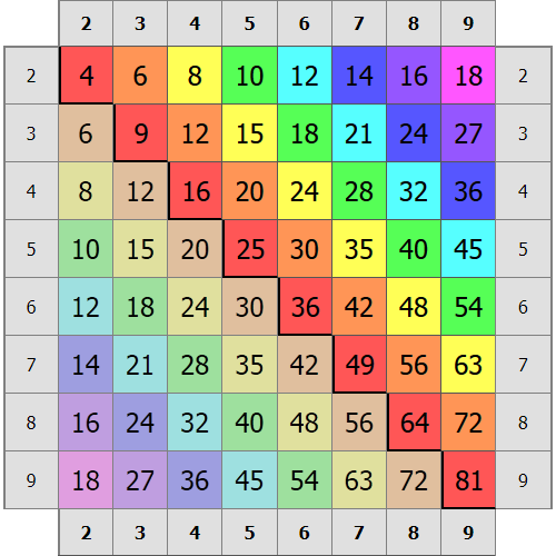 таблица умножения тренажер распечатать